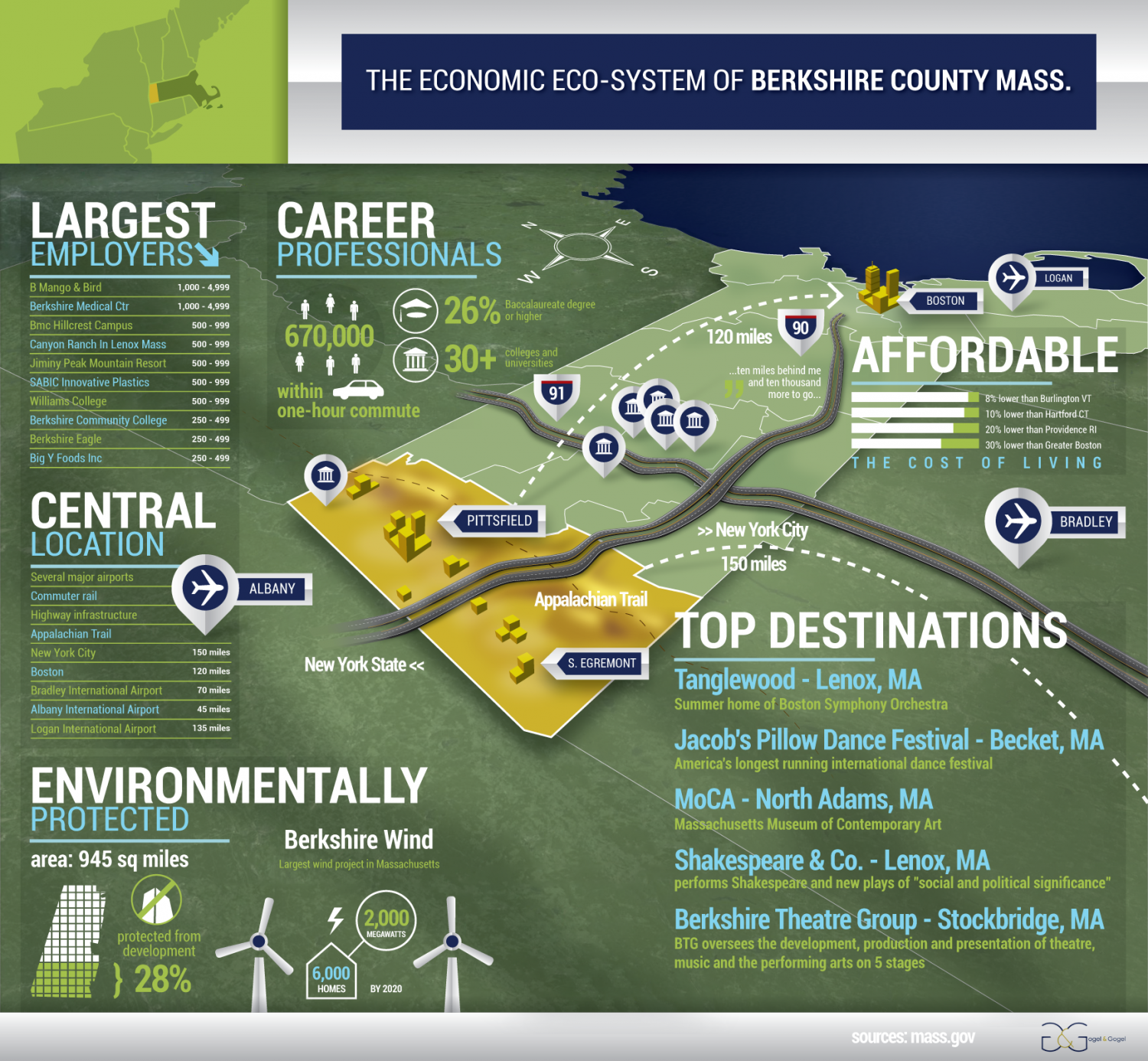 Economic Ecosystem of Berkshire County, MA Infographic