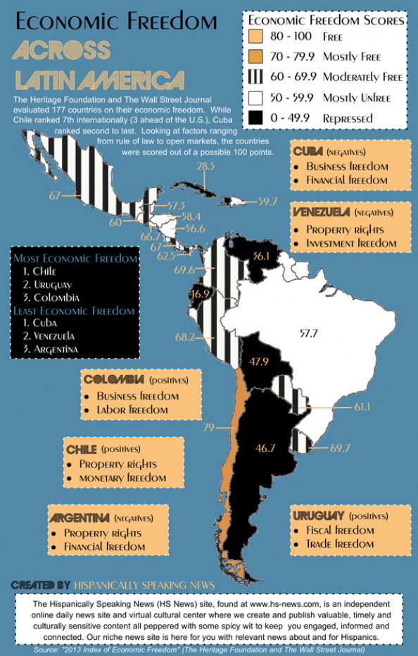 Economic Freedom Across Latin America Infographic