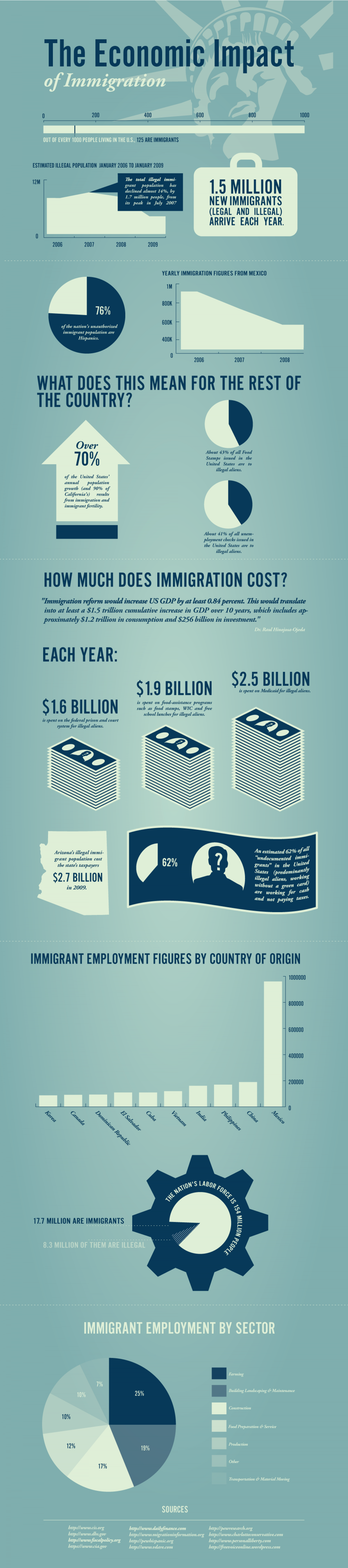 Economic Impact of Immigration Infographic