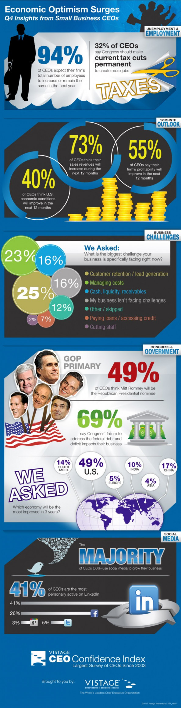 Economic Optimism Surges Infographic