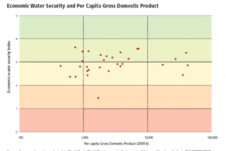 Economic Water Security and Per Capita Gross Domestic Product Infographic