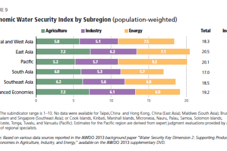 Economic Water Security Index by Subregion (population-weighted) Infographic