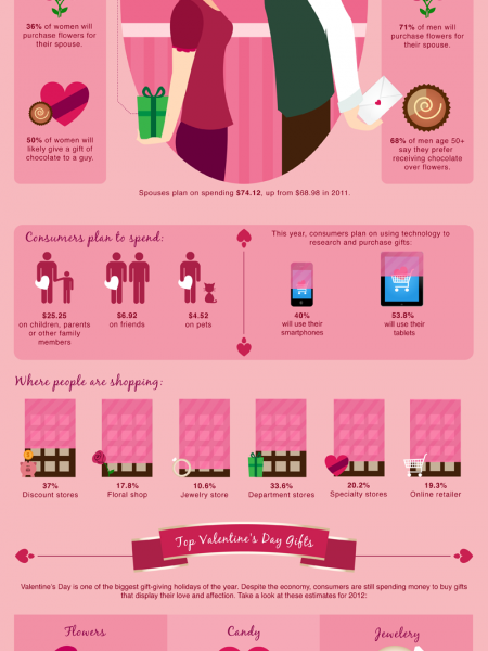 Economics of Valentines Day Infographic