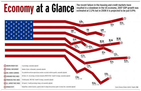 economy at a glance Infographic