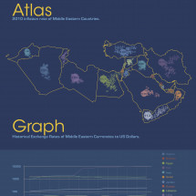 Economy of the Middle East Infographic
