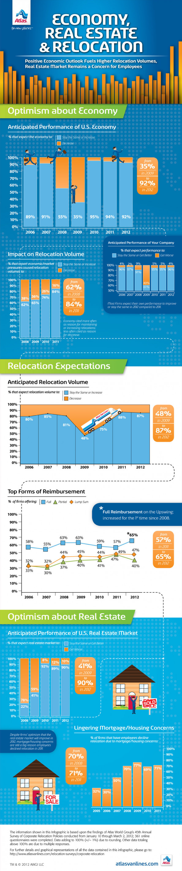 Economy, Real Estate, and Relocation Infographic