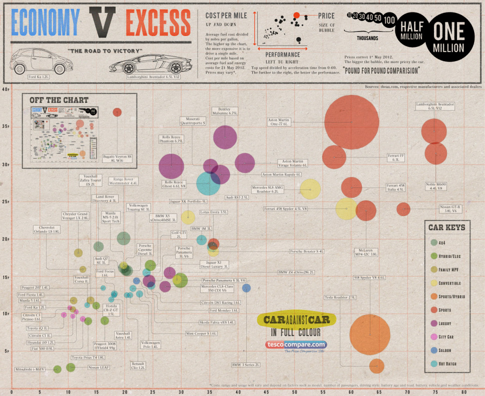 Economy v Excess Infographic
