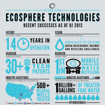 EcoSphere Technologies Recent Successes Infographic