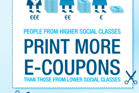 E-coupon usage in Belgium Infographic