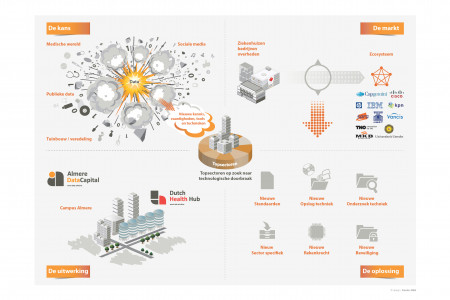 EDBA | Data Center Almere Infographic