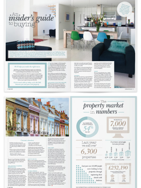 Editorial – Property Market Infographic