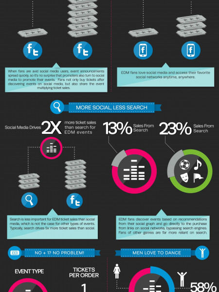 EDM: Powered By Social Media Infographic