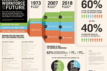 Educating The Workforce of the Future Infographic