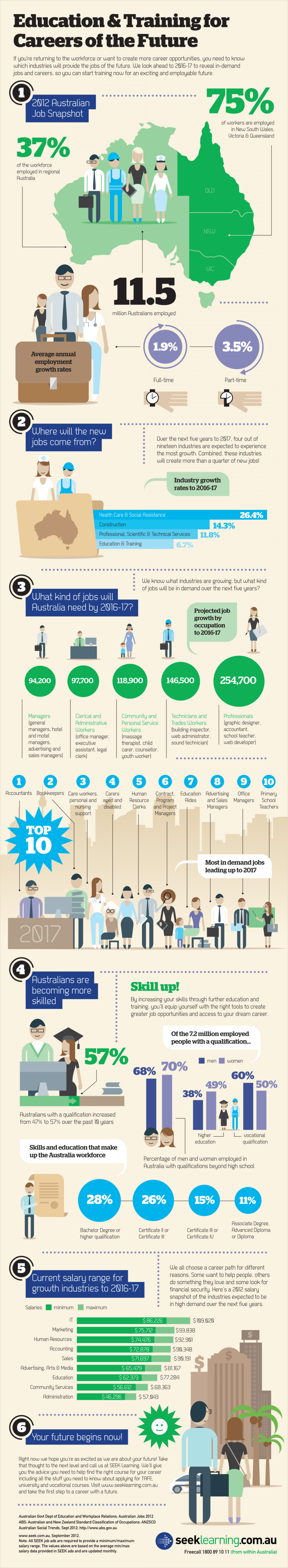 Education & training for the future Infographic