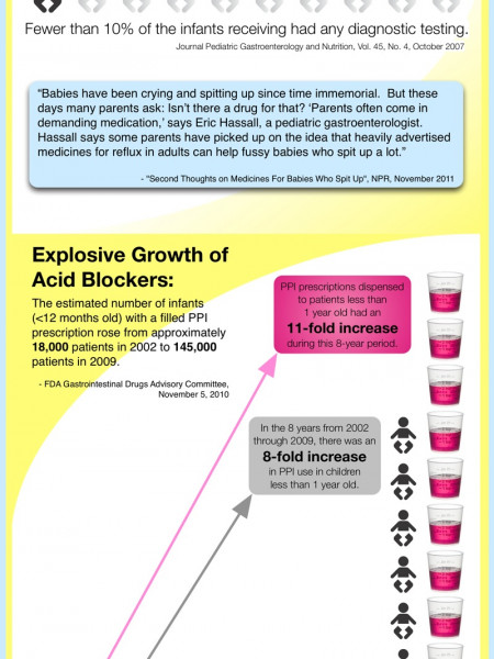 Education before Medication Infographic