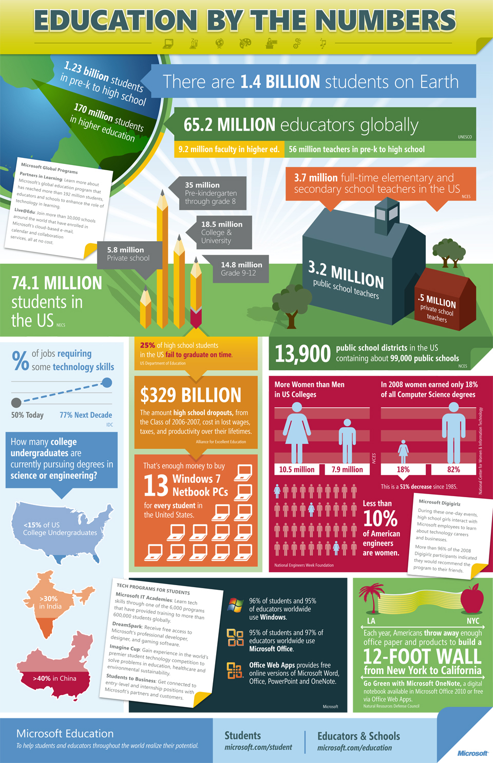 Education By The Numbers Visually