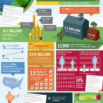 Education By the Numbers Infographic