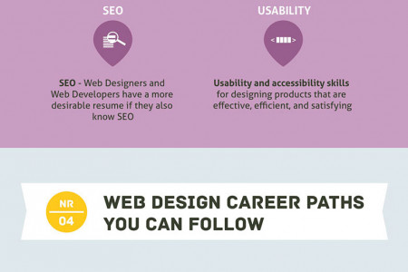 Education for Web Designers: Formal degree vs. self taught Infographic