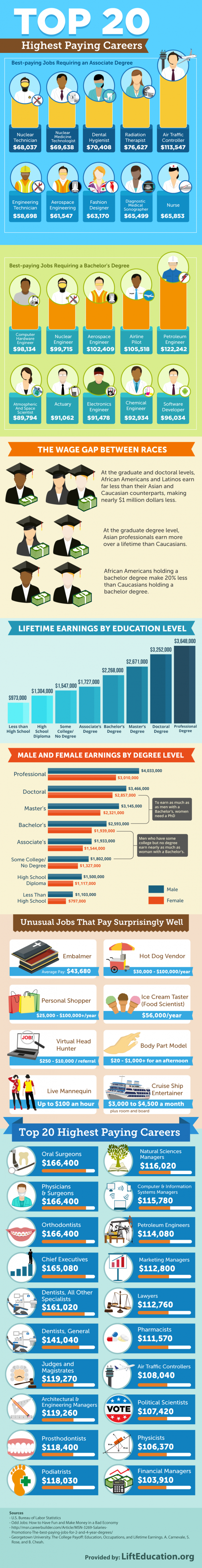 Top 20 highest paying careers