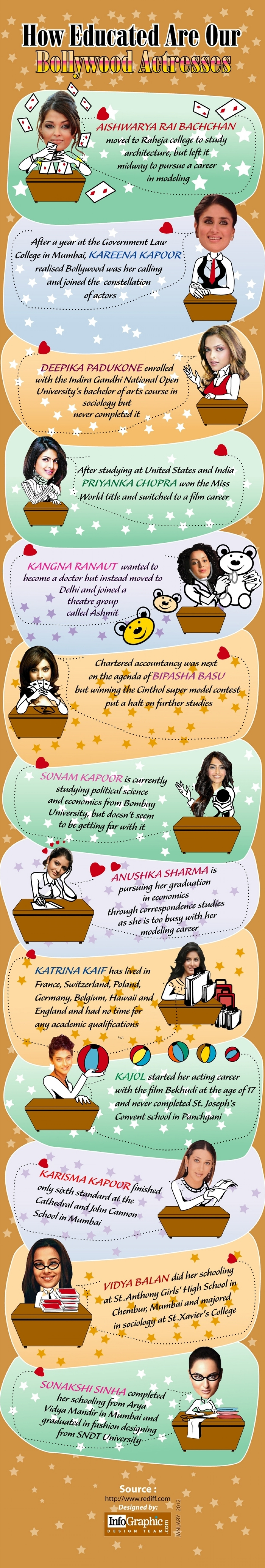 Education Of Bollywood Actresses Infographic