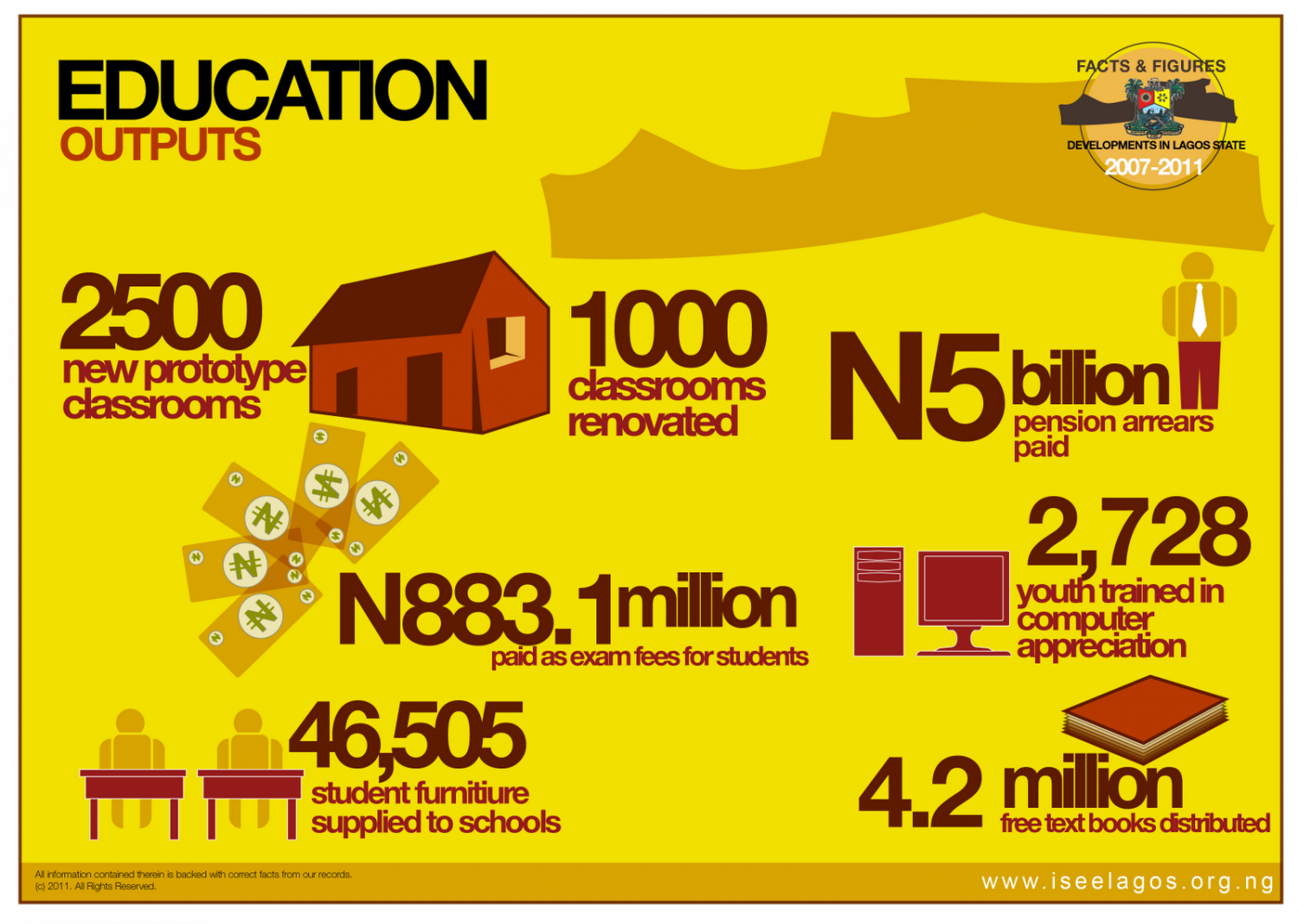 Education Outputs Lagos Infographic