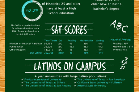 Education Rates for U.S. Latinos on the Rise Infographic