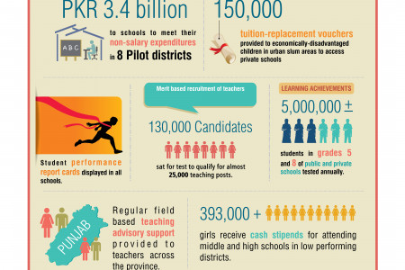 Education Reforms in Punjab Infographic