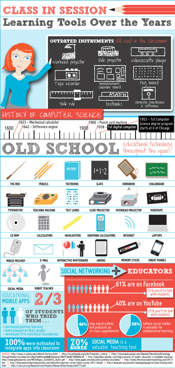 Education Technology Through the Years Infographic