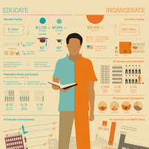 Education vs. Incarceration Infographic