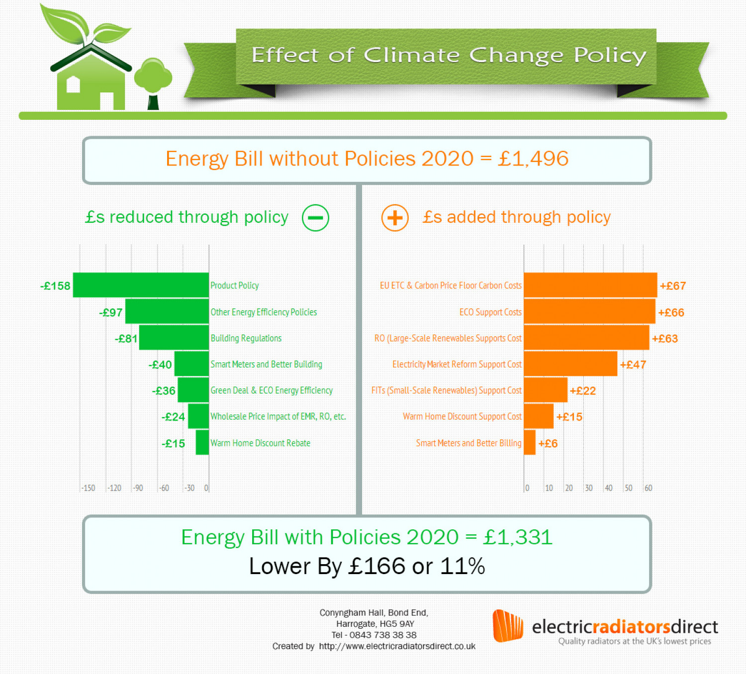 Effect of Energy Change Policy Infographic