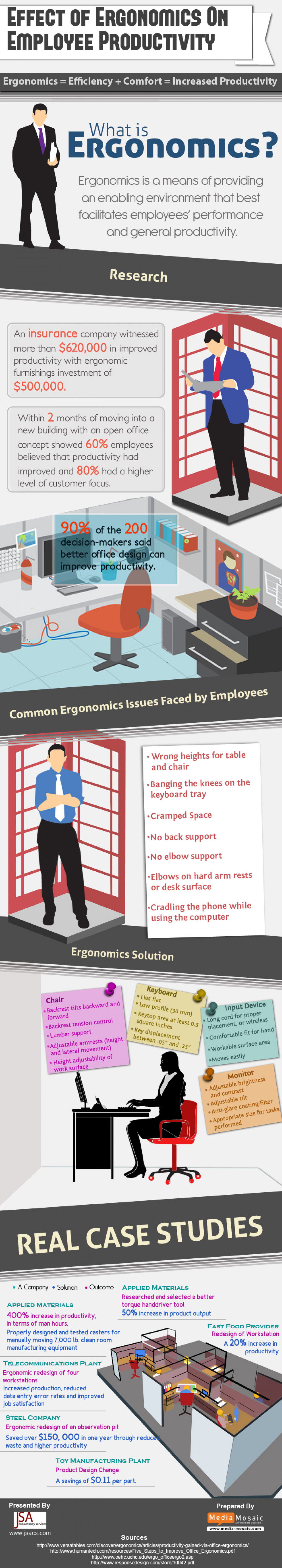 Effect of Ergonomics on Employee Productivity Infographic