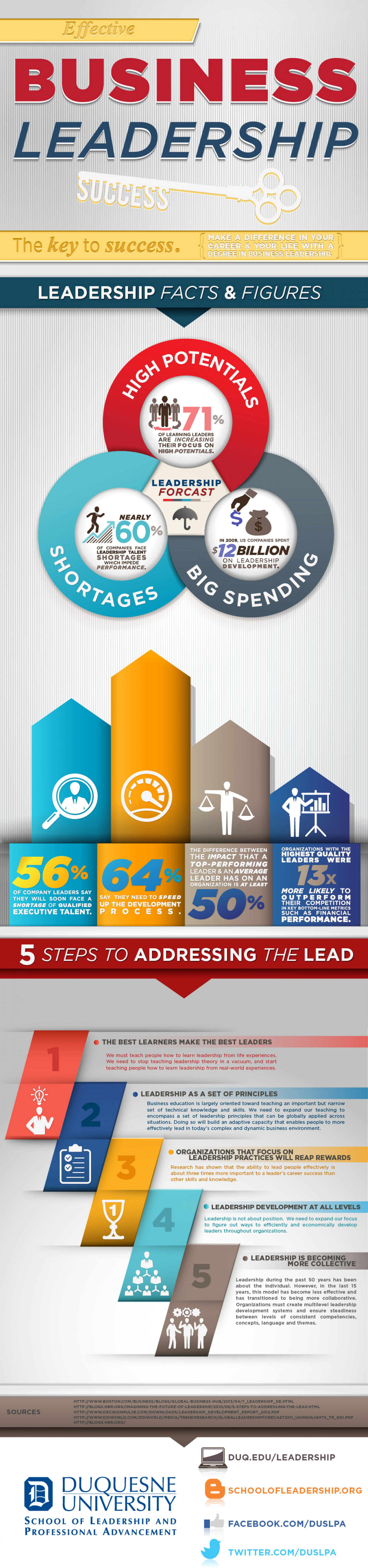 Effective Business Leadership Success Infographic