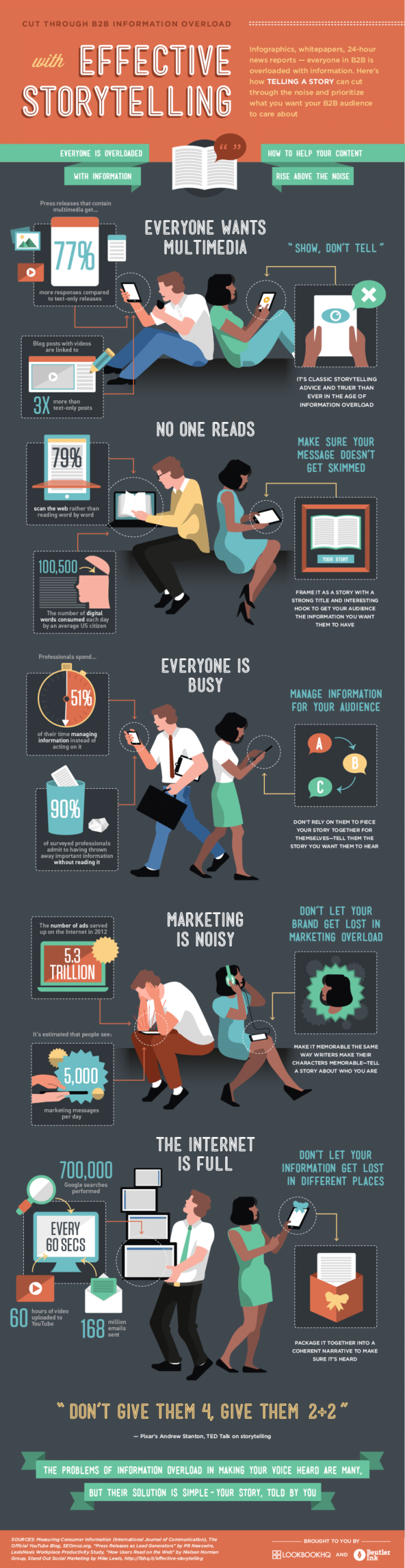 Effective Storytelling for B2B Infographic