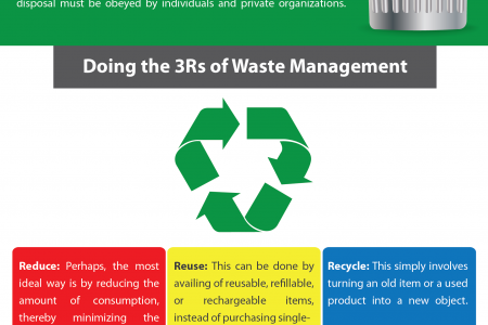 Effective Waste Disposal Management: An Overview Infographic