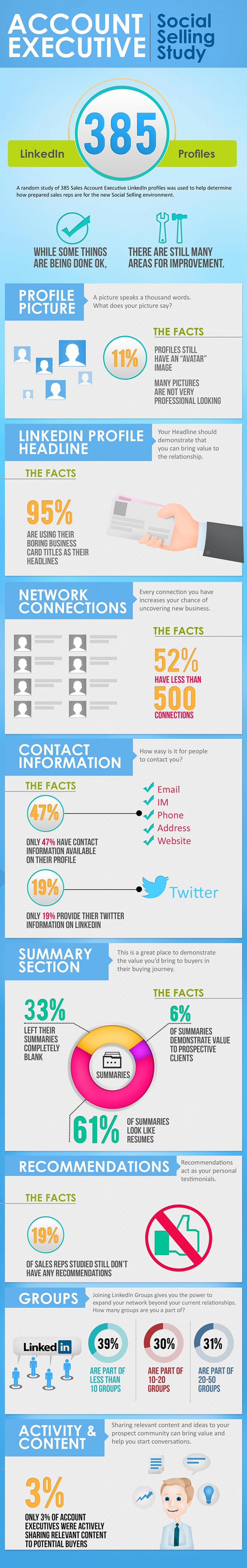Effectively use linkedin Profile Infographic