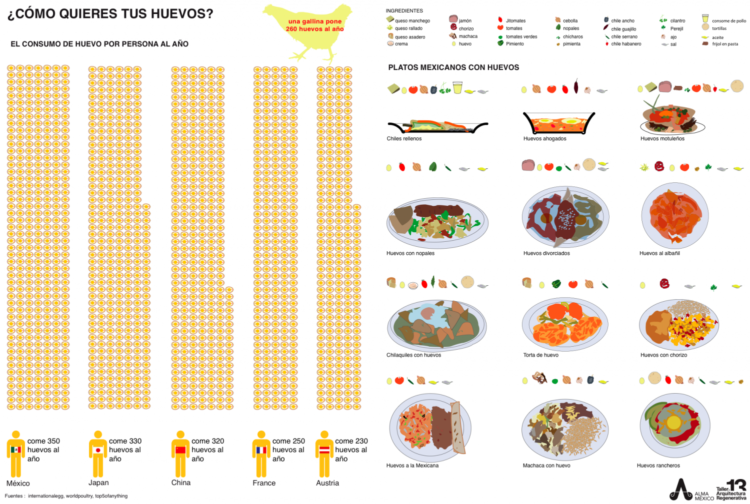Egg consumption per person per year Infographic