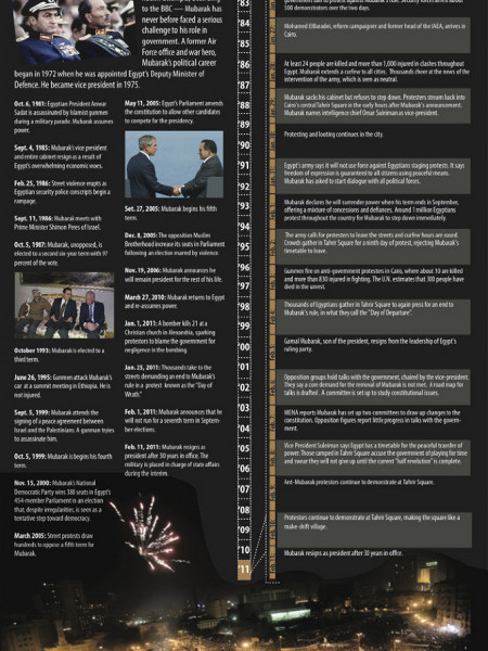 Egypt Erupts Infographic