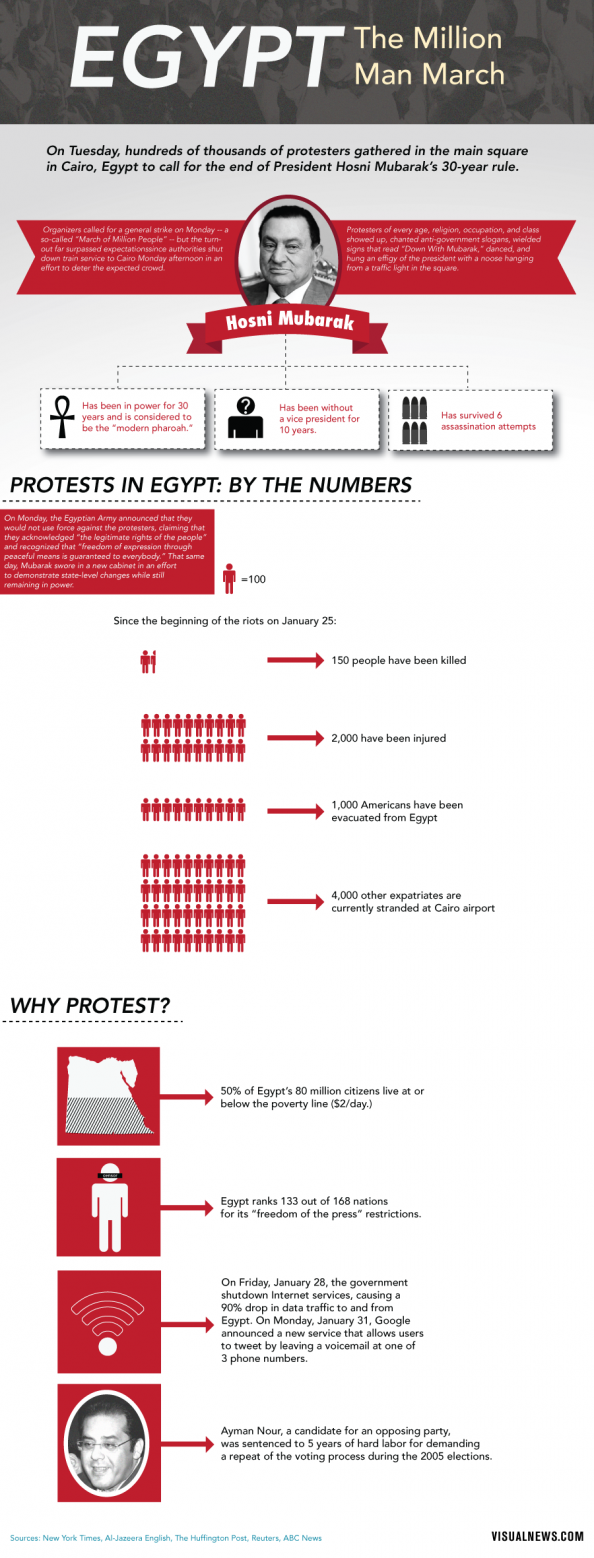 Egypt: The Million Man March Infographic
