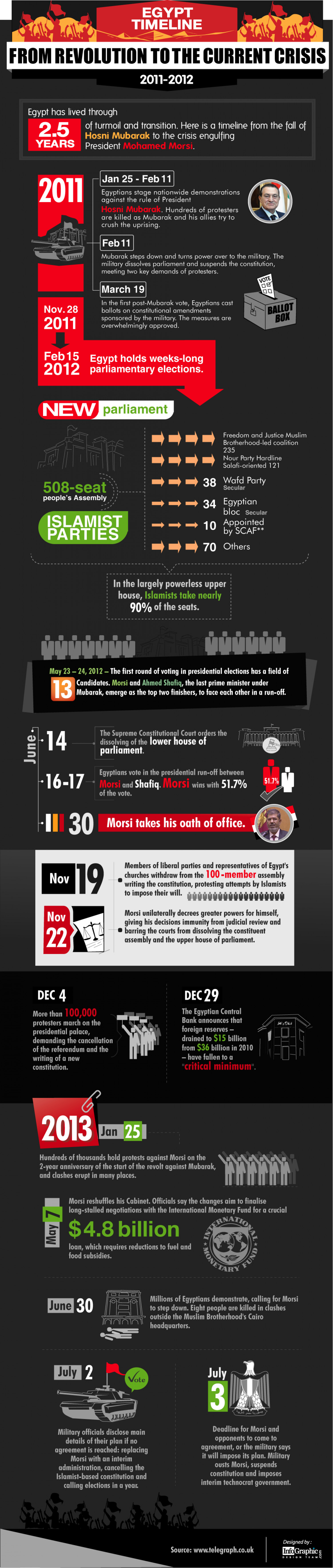 Egypt Timeline: From Revolution To The Current Crisis Infographic