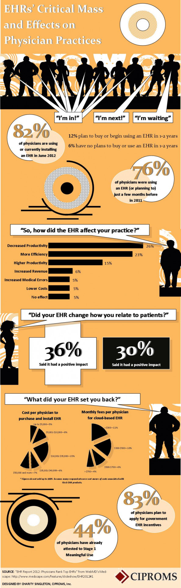EHRs&#039; Critical Mass and Effects on Physician Practices Infographic