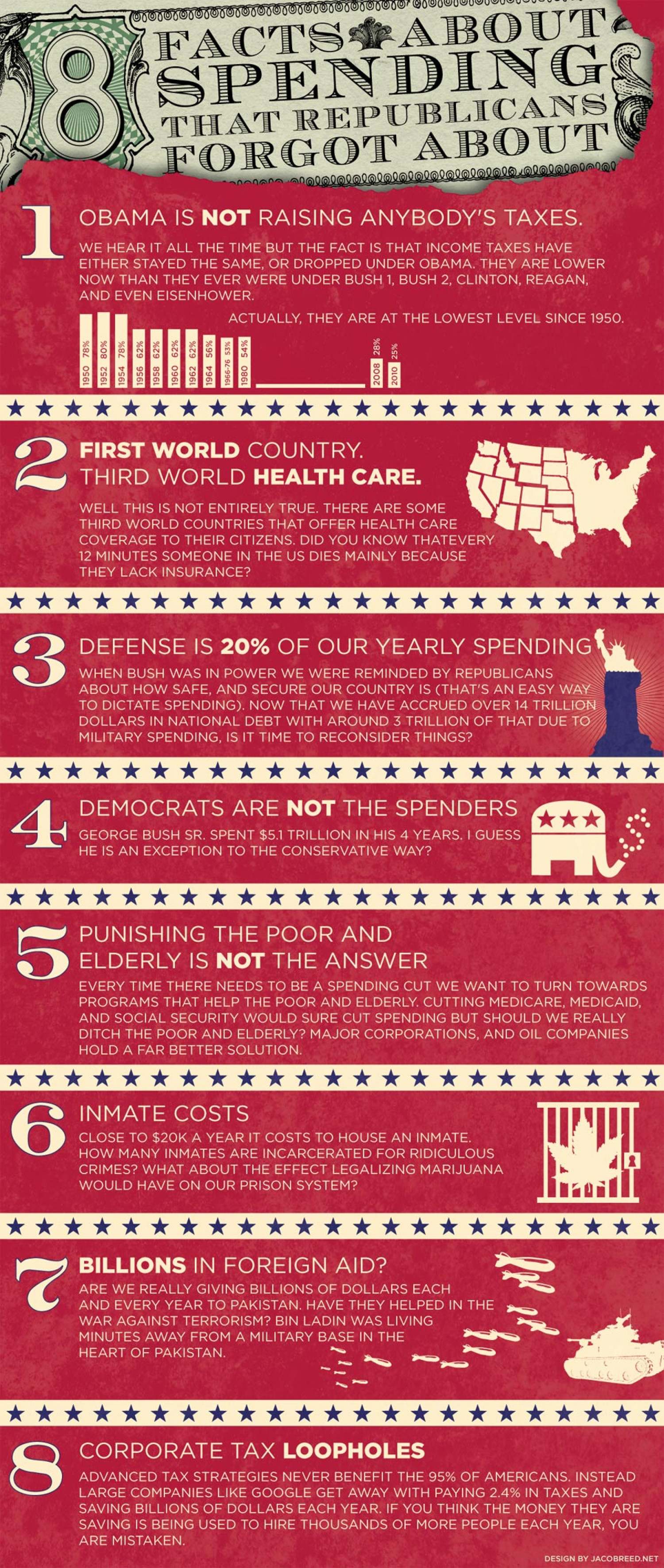 Eight Facts about Spending that Republicans Forgot About  Infographic