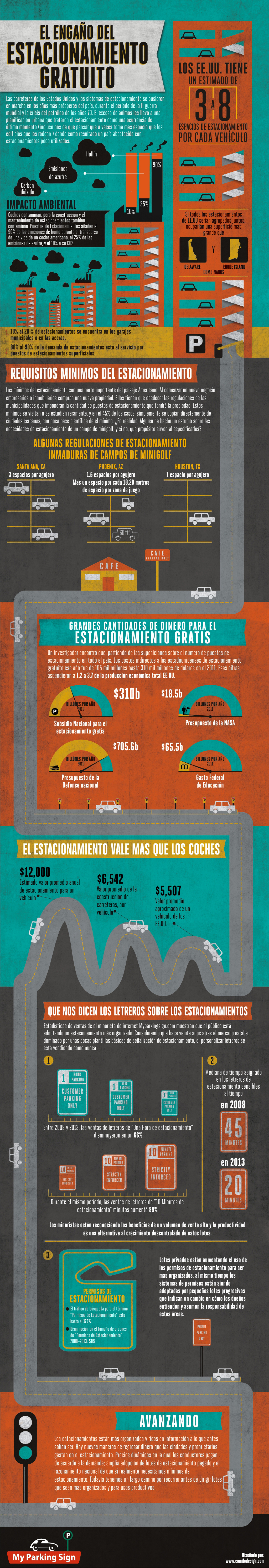 El engaño del estacionamiento gratuito - Free Parking Fallacies Infographic