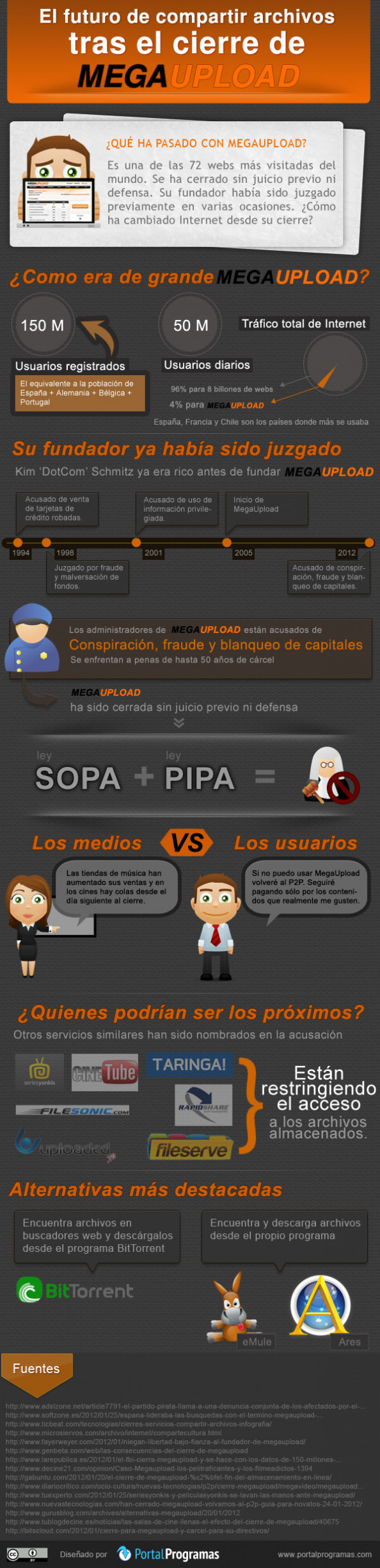 El futuro de compartir archivos tras el cierre de MegaUpload Infographic