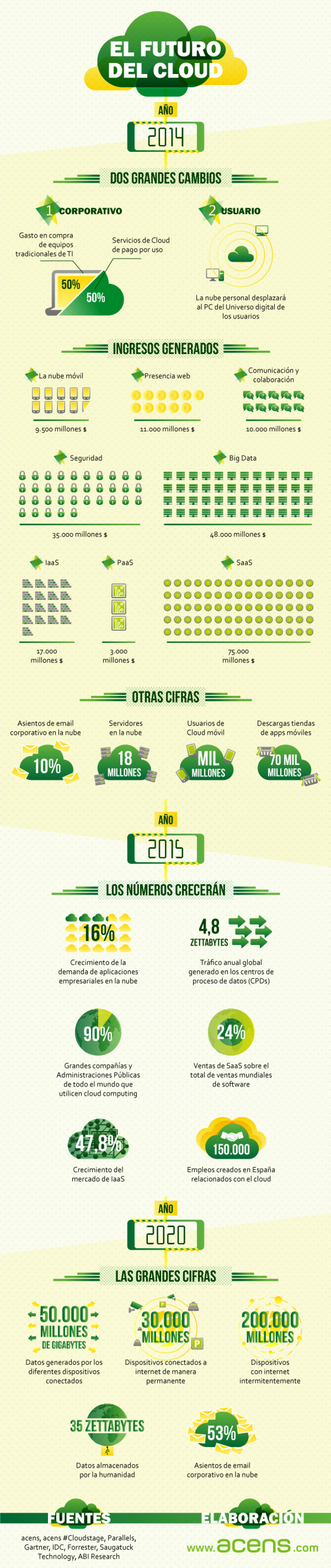 El futuro del Cloud Infographic