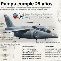 El pampa cumple 25 aos Infographic