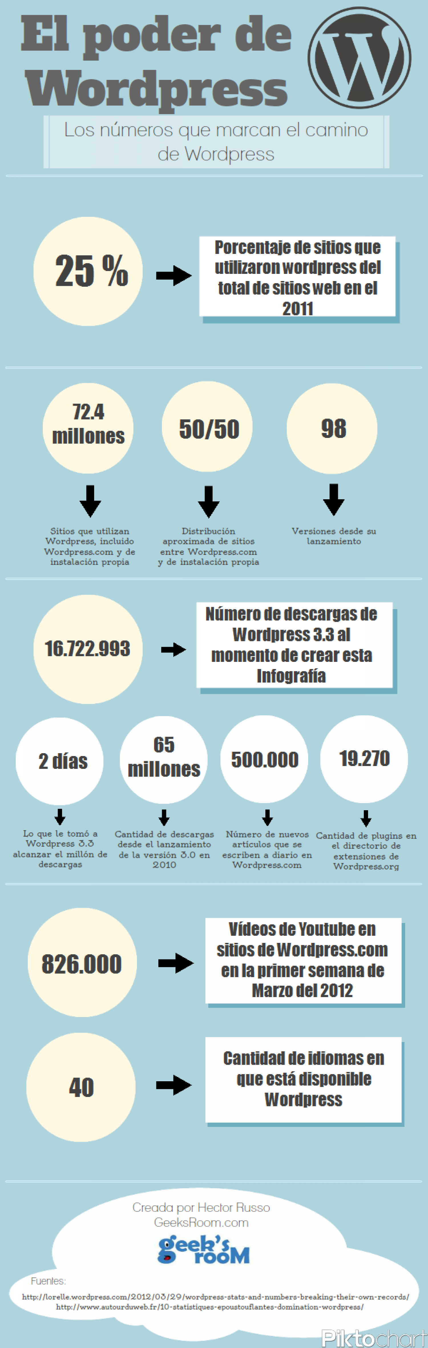 El Poder de Wordpress Infographic