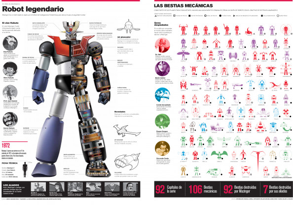 El robot legendario Infographic
