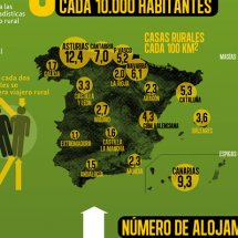 El turismo rural en Espaa segn Toprural Infographic
