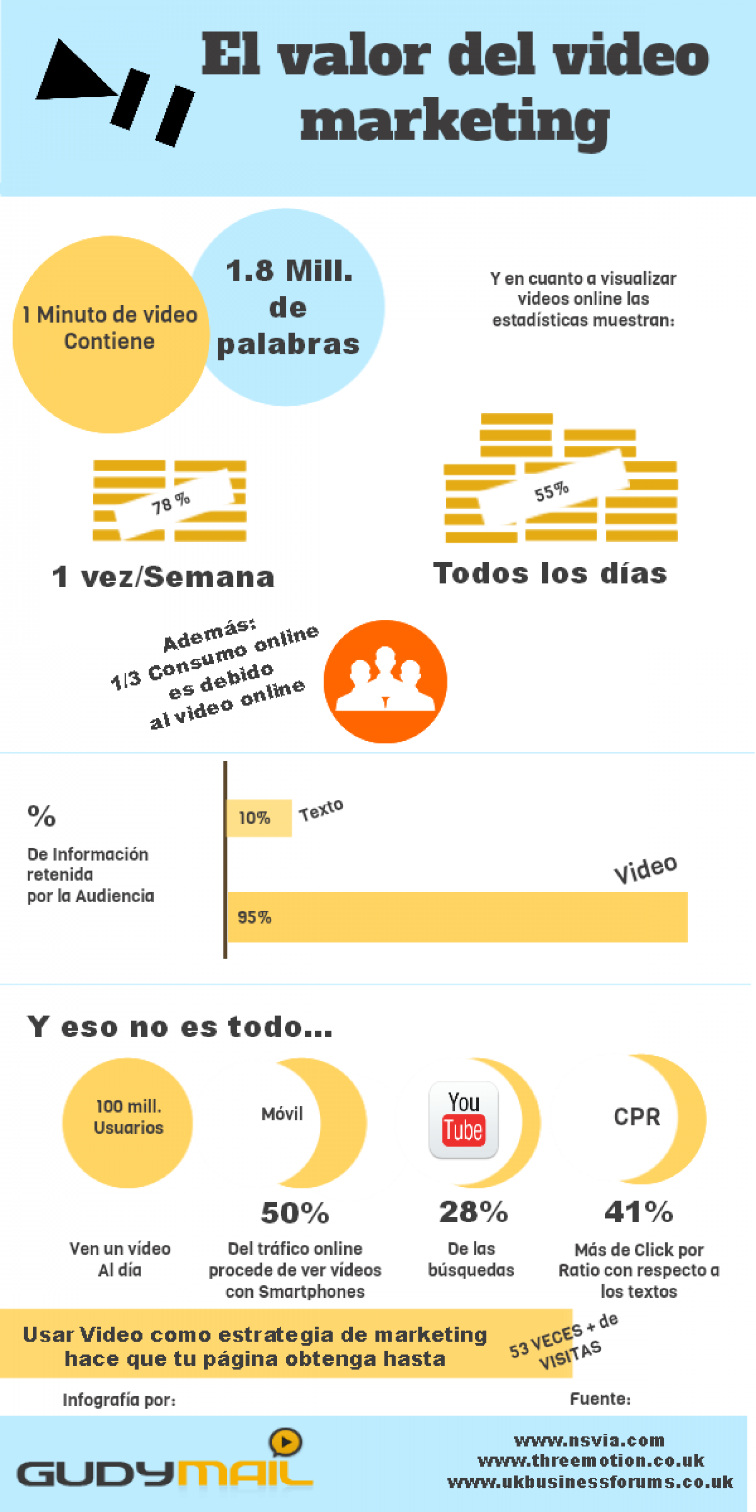 El valor del vídeo Marketing Infographic
