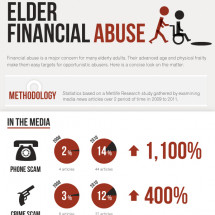 Elder Financial Abuse Infographic